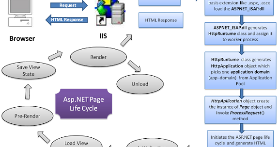 asp.net application runs when page is requested