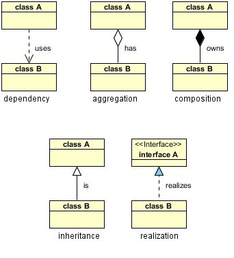 android application object oriented style
