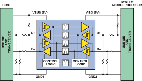 opto isolator application in reducing power line interference