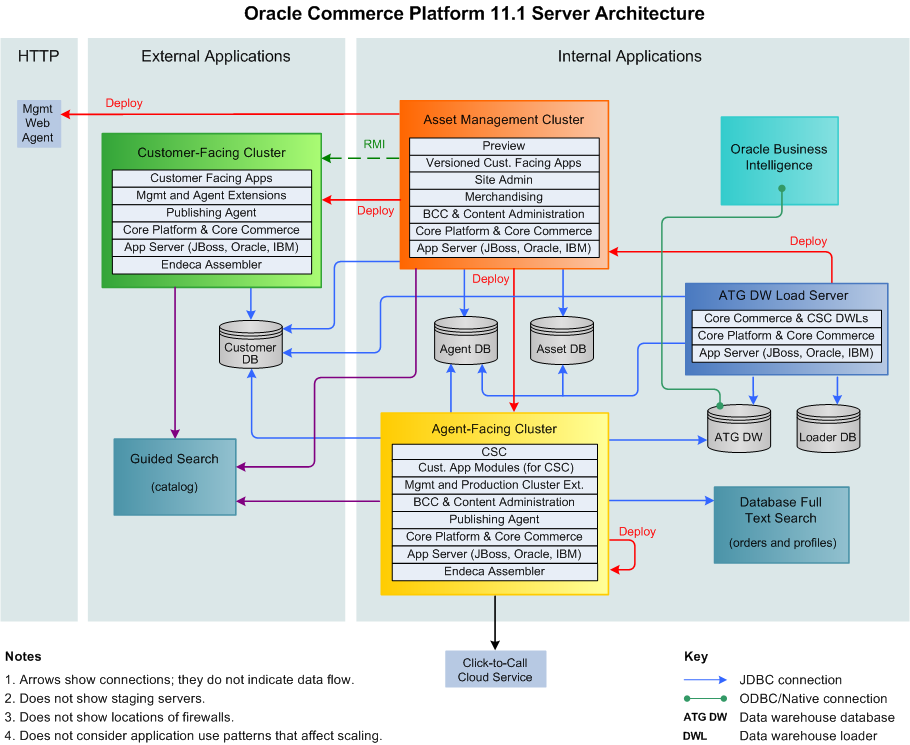 jboss application server cluster architecture