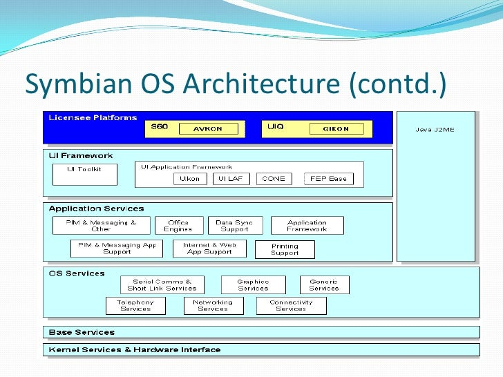application services layer in symbian os