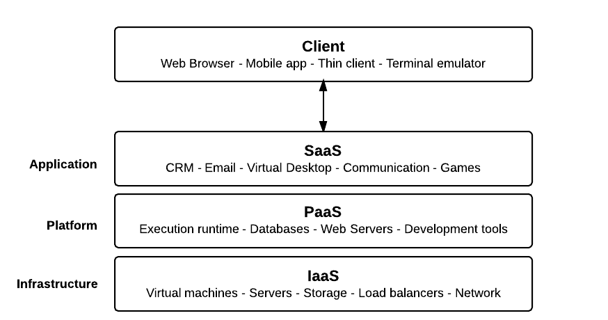 compare between simple web application and cloud application