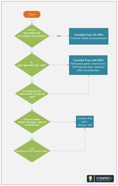 staff application process flowchart template