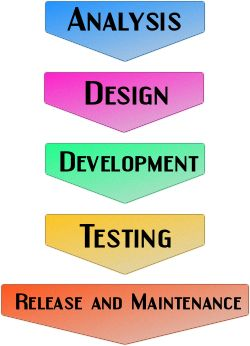 what is difference between web testing and mobile application trsting
